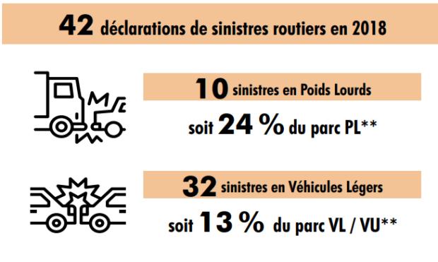 déclarations de sinistres routiers en 2018