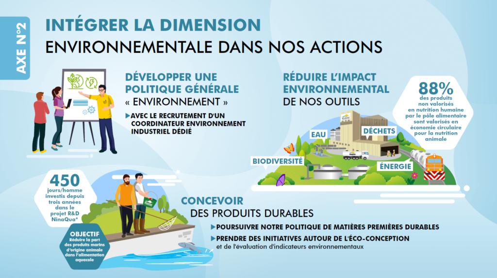 Infographie axe 2 : Intégrer la dimension environnementale dans nos actions